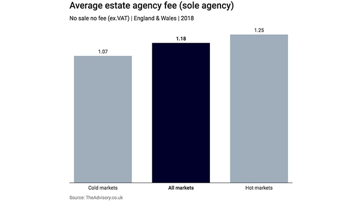 Fees Shock: Sole agency commission plunges 34% since 2011