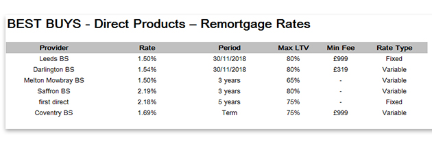 Best buys BTL Remortgage