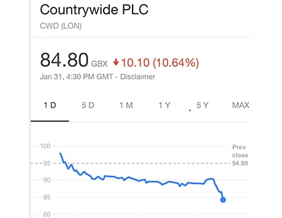 Countrywide: share price plunges again as some bonuses scrapped