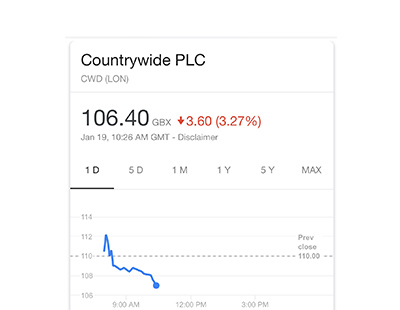 Countrywide share price falls to lowest ever level