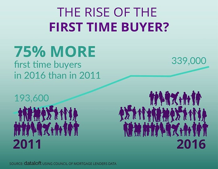 The rise of the first-time buyer - is this the return of generation buy?