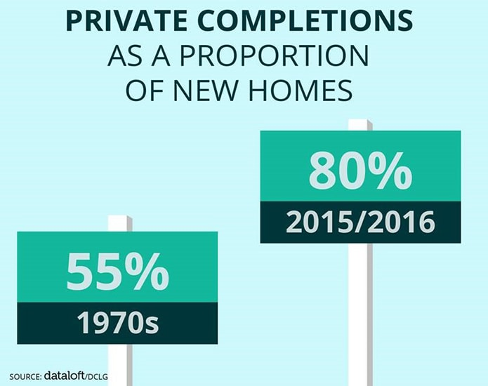 New homes: where is the supply being concentrated?