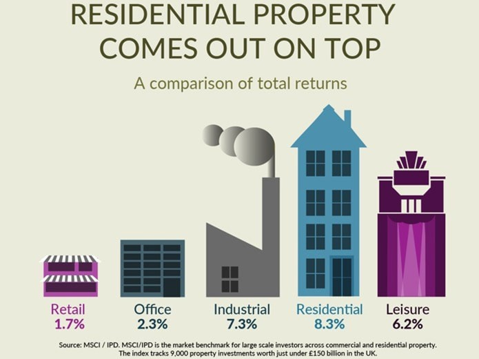 Residential property comes out on top for investors