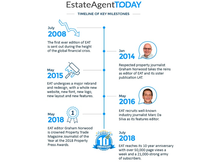 Property Natter – ten years of Estate Agent Today!