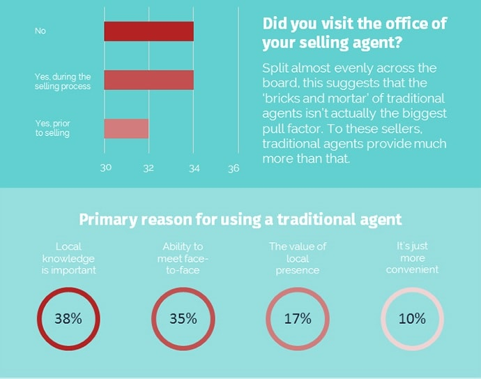 Biggest-ever study reveals why most vendors choose traditional agents