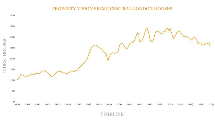 Some London houses 25% below peak as transactions plummet - new index