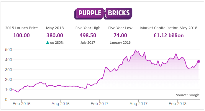 Revealed - How portals and Purplebricks outperform high street agencies