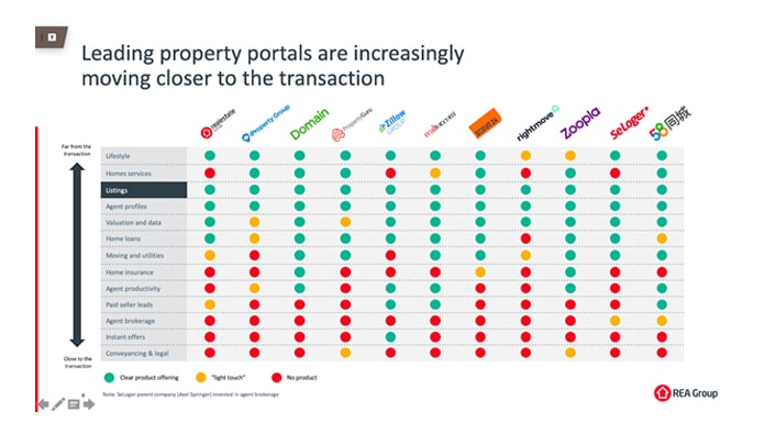 PropTech Today: Maybe the portals should just take over?