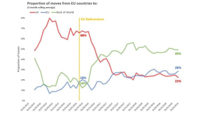 Brexit snub: EU movers' interest in UK plummets since 2016