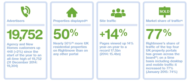 The current state of play in the property portal market