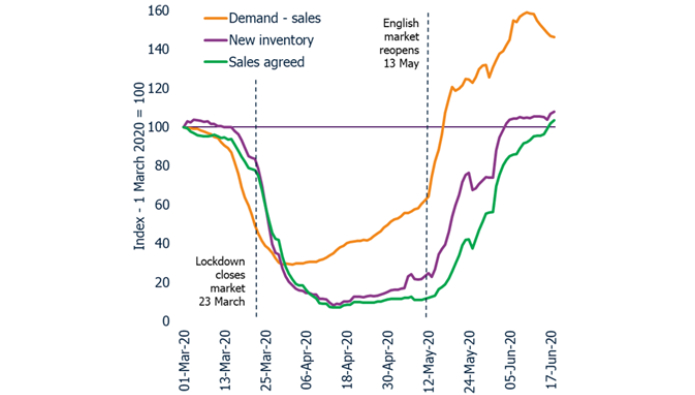 Property supply and demand - what's the latest and what's in store?